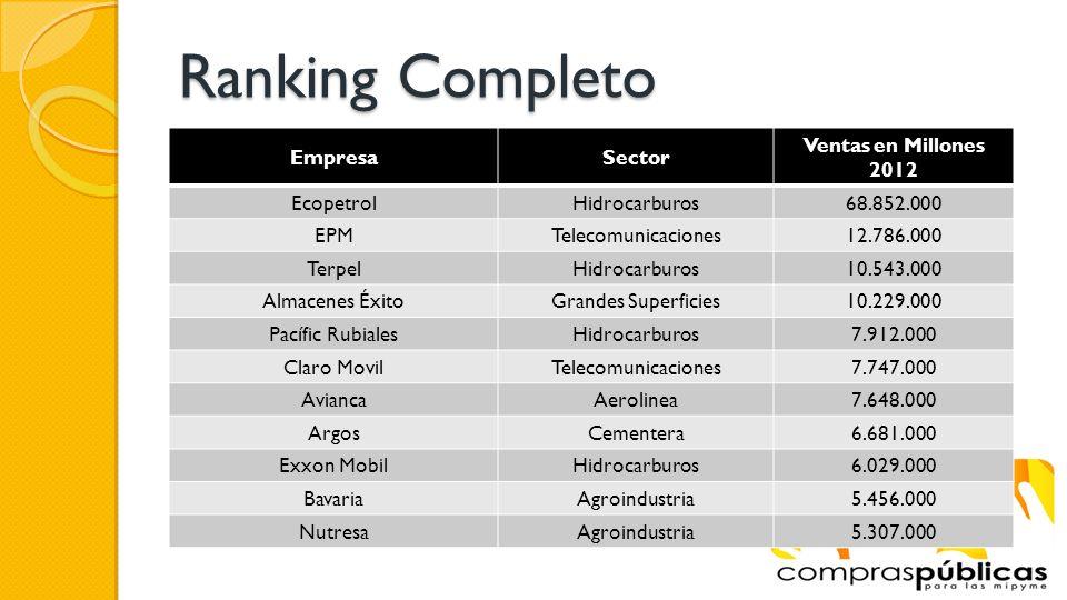 Ranking Completo Empresa Sector Ventas en Millones 2012 Ecopetrol