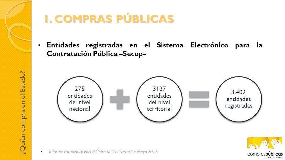 1. COMPRAS PÚBLICAS Entidades registradas en el Sistema Electrónico para la Contratación Pública –Secop–