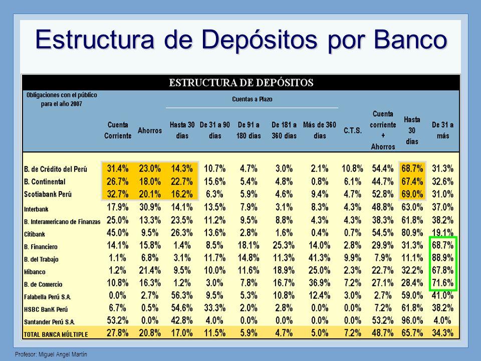 Estructura de Depósitos por Banco
