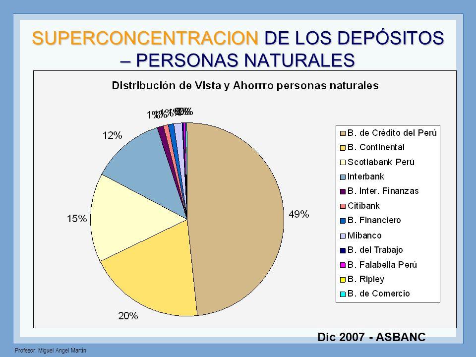 SUPERCONCENTRACION DE LOS DEPÓSITOS – PERSONAS NATURALES