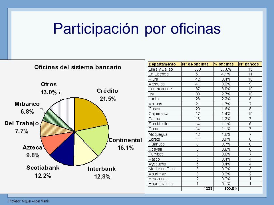Participación por oficinas