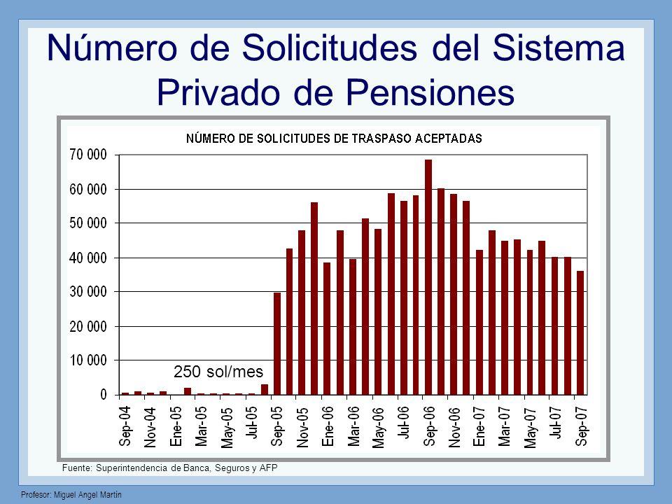 Número de Solicitudes del Sistema Privado de Pensiones