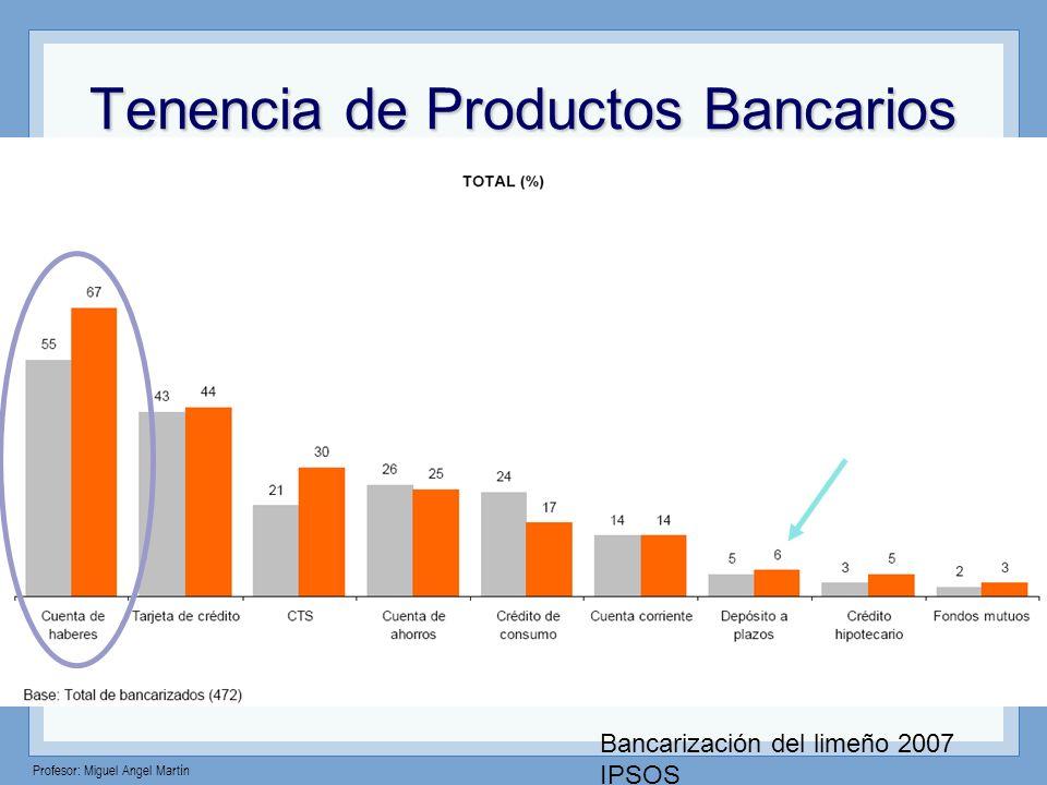 Tenencia de Productos Bancarios