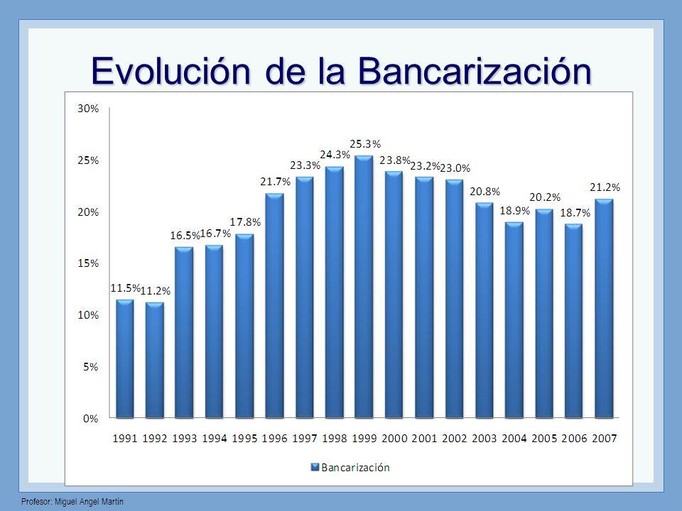 Evolución de la Bancarización