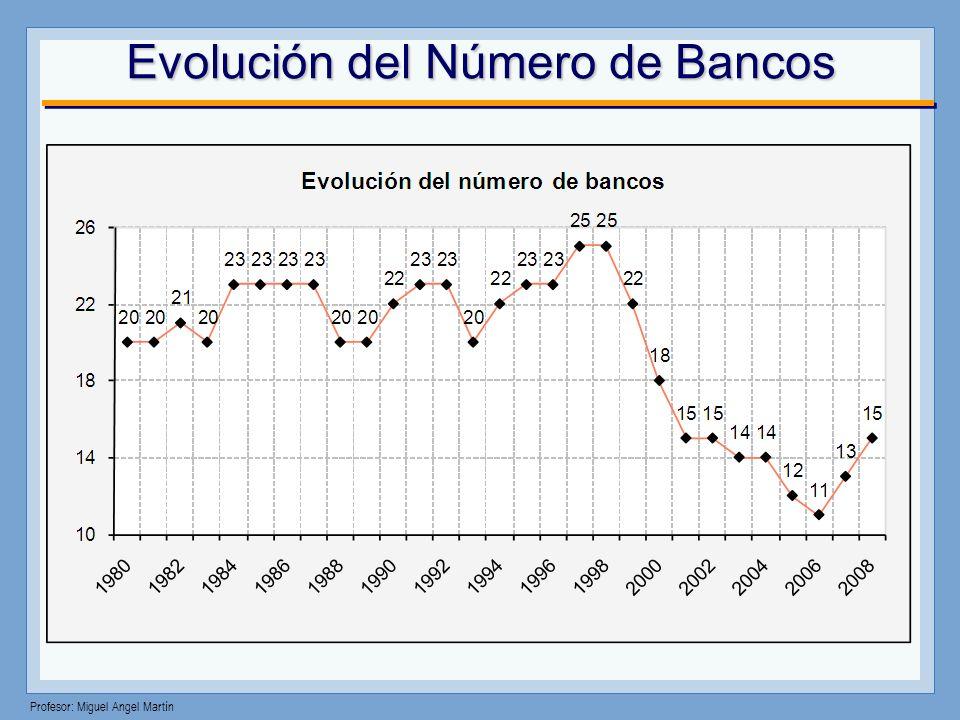 Evolución del Número de Bancos
