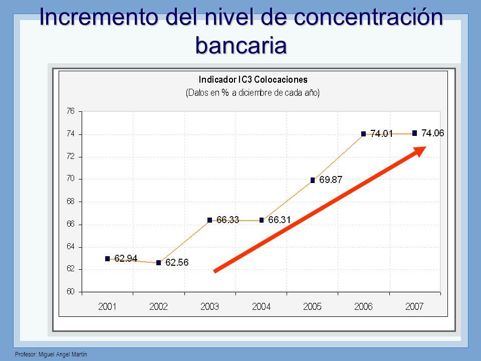 Incremento del nivel de concentración bancaria