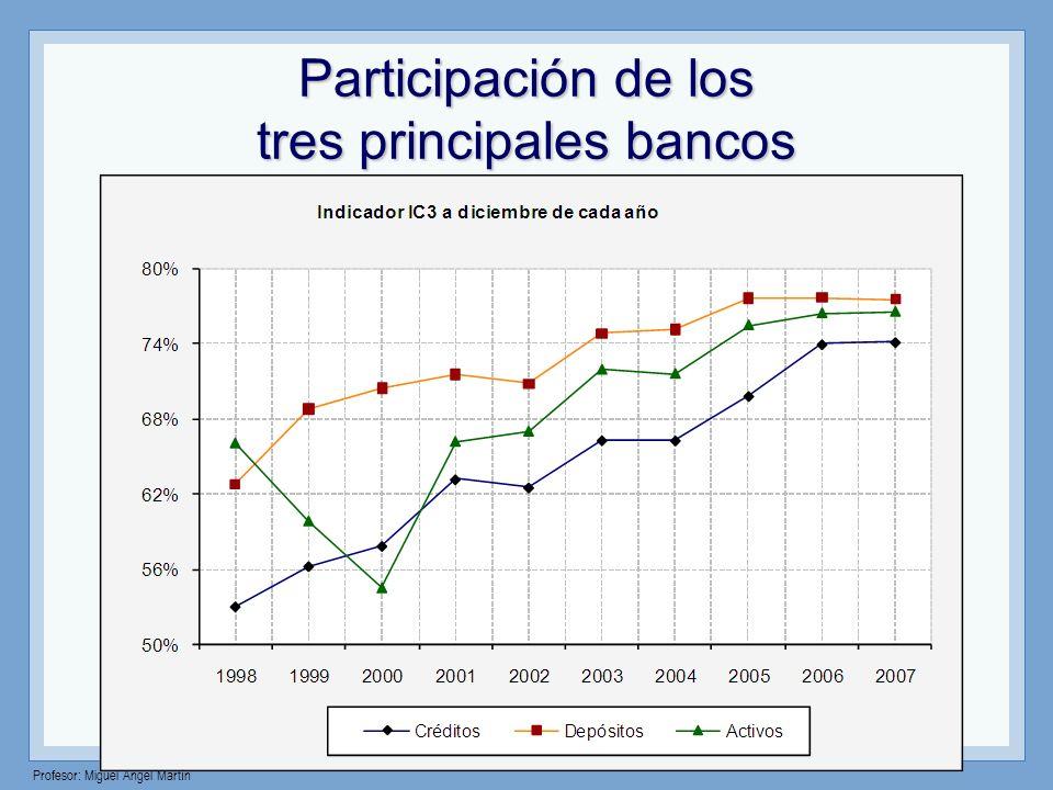 Participación de los tres principales bancos