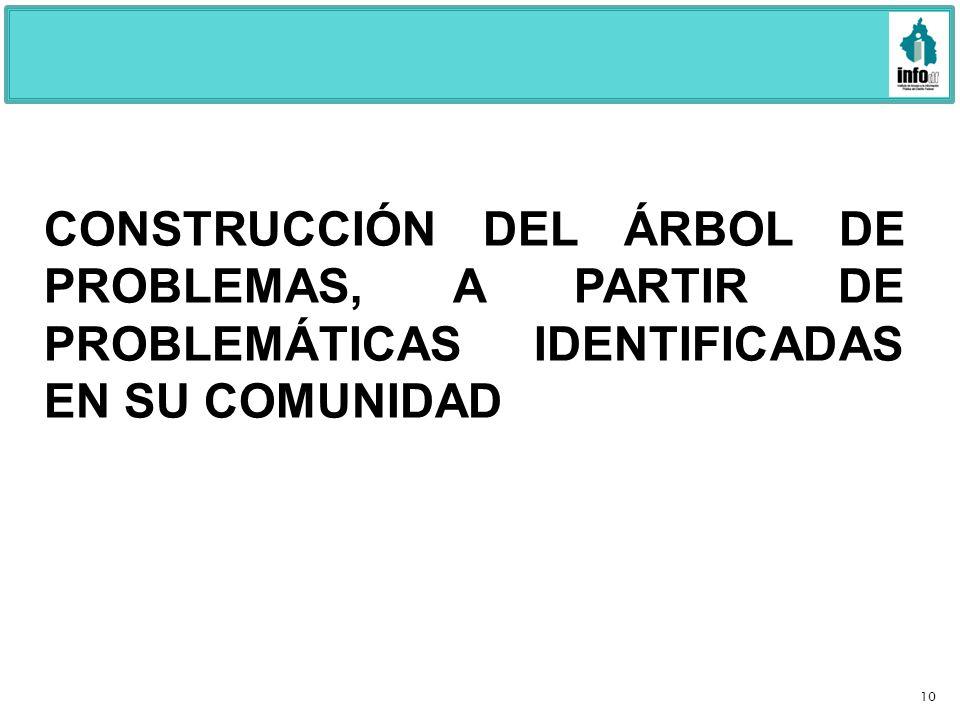 CONSTRUCCIÓN DEL ÁRBOL DE PROBLEMAS, A PARTIR DE PROBLEMÁTICAS IDENTIFICADAS EN SU COMUNIDAD