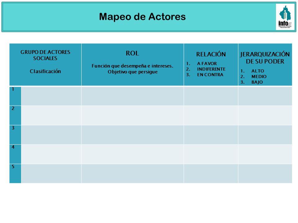 Mapeo de Actores ROL RELACIÓN JERARQUIZACIÓN DE SU PODER