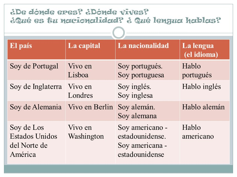 Soy de Los Estados Unidos del Norte de América Vivo en Washington