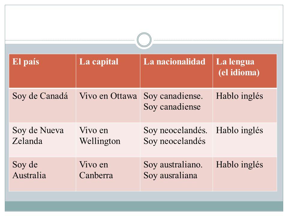 El país La capital. La nacionalidad. La lengua. (el idioma) Soy de Canadá. Vivo en Ottawa. Soy canadiense.