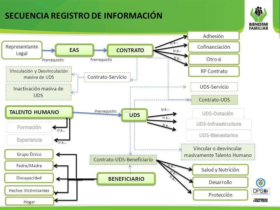 SECUENCIA REGISTRO DE INFORMACIÓN