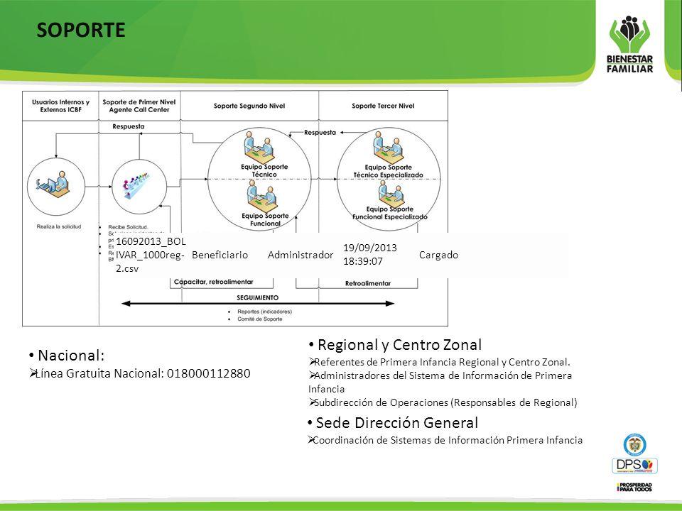 SOPORTE Regional y Centro Zonal Nacional: Sede Dirección General