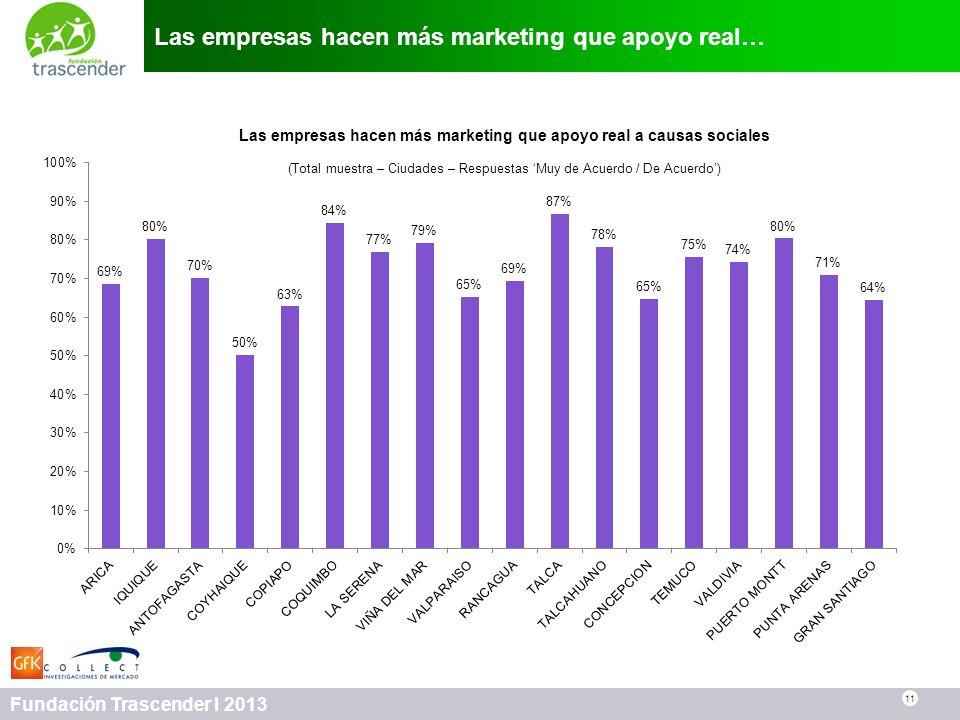 Las empresas hacen más marketing que apoyo real…