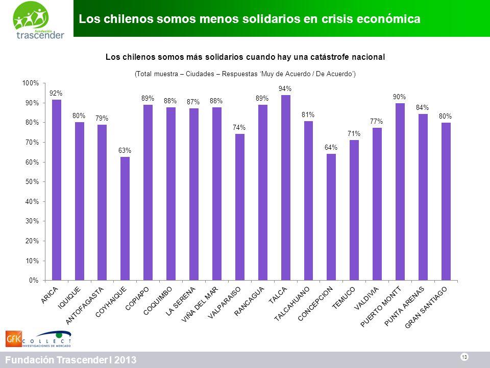 Los chilenos somos menos solidarios en crisis económica