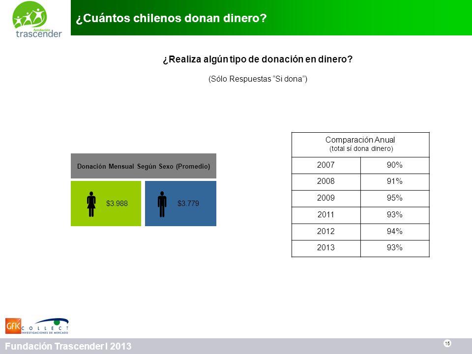 ¿Cuántos chilenos donan dinero
