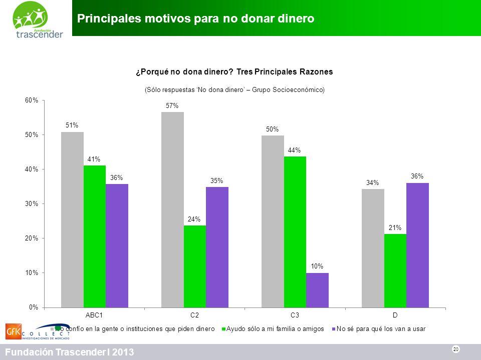 Principales motivos para no donar dinero