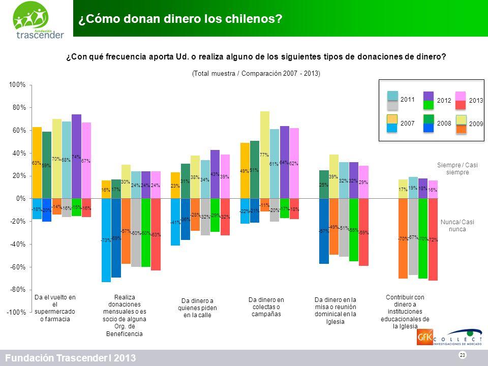 ¿Cómo donan dinero los chilenos