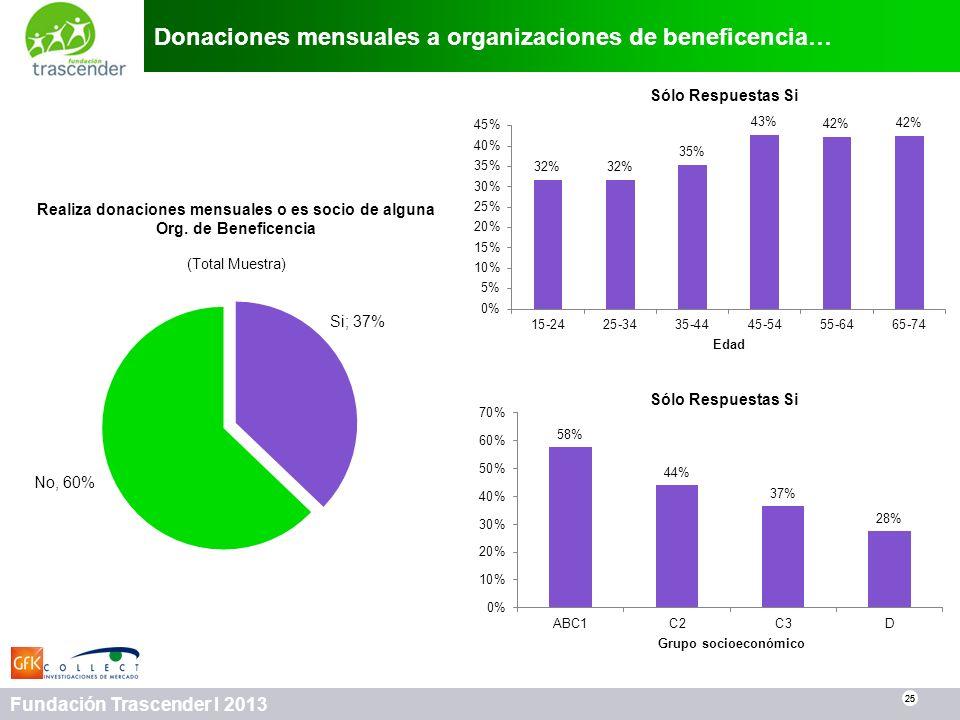 Donaciones mensuales a organizaciones de beneficencia…