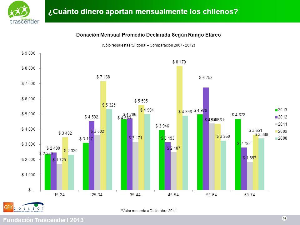 ¿Cuánto dinero aportan mensualmente los chilenos