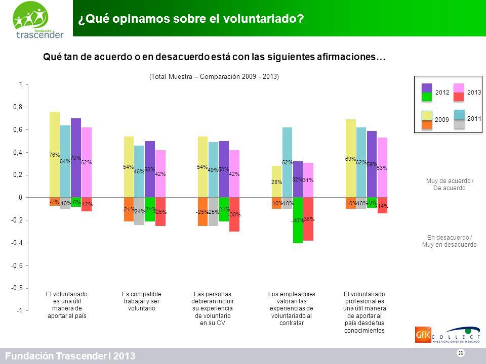 ¿Qué opinamos sobre el voluntariado