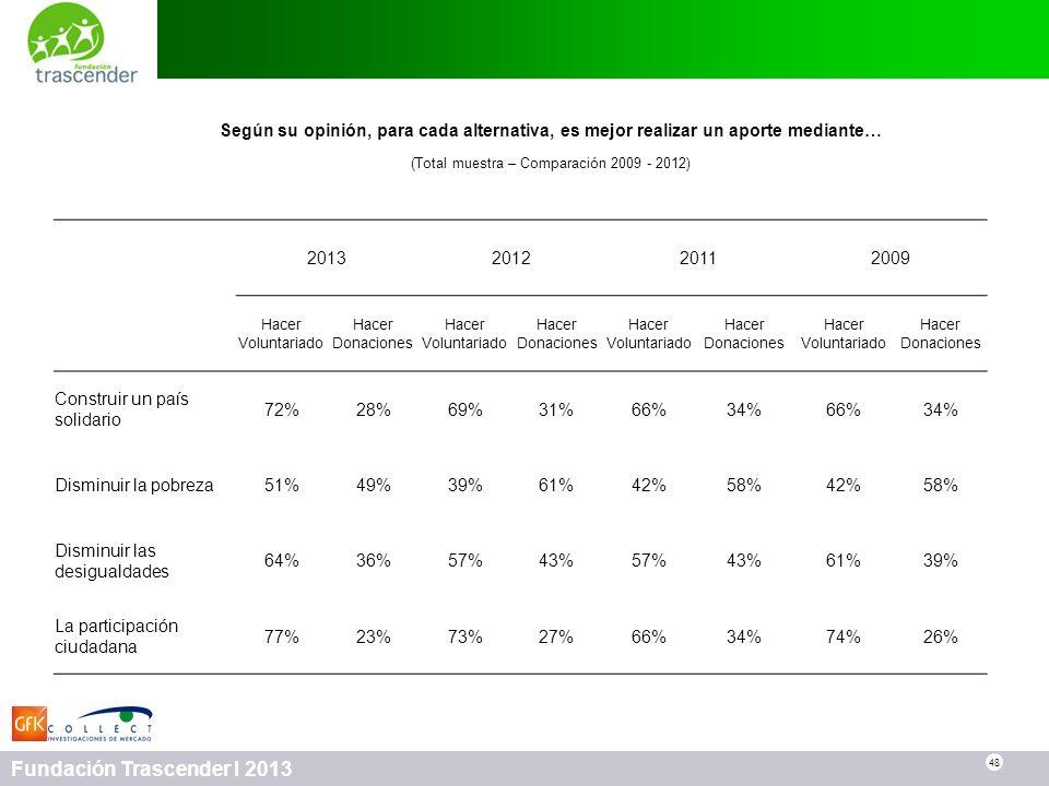(Total muestra – Comparación 2009 - 2012)