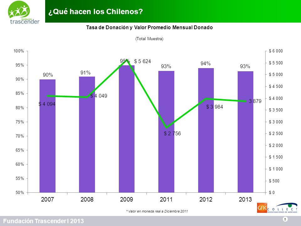 ¿Qué hacen los Chilenos