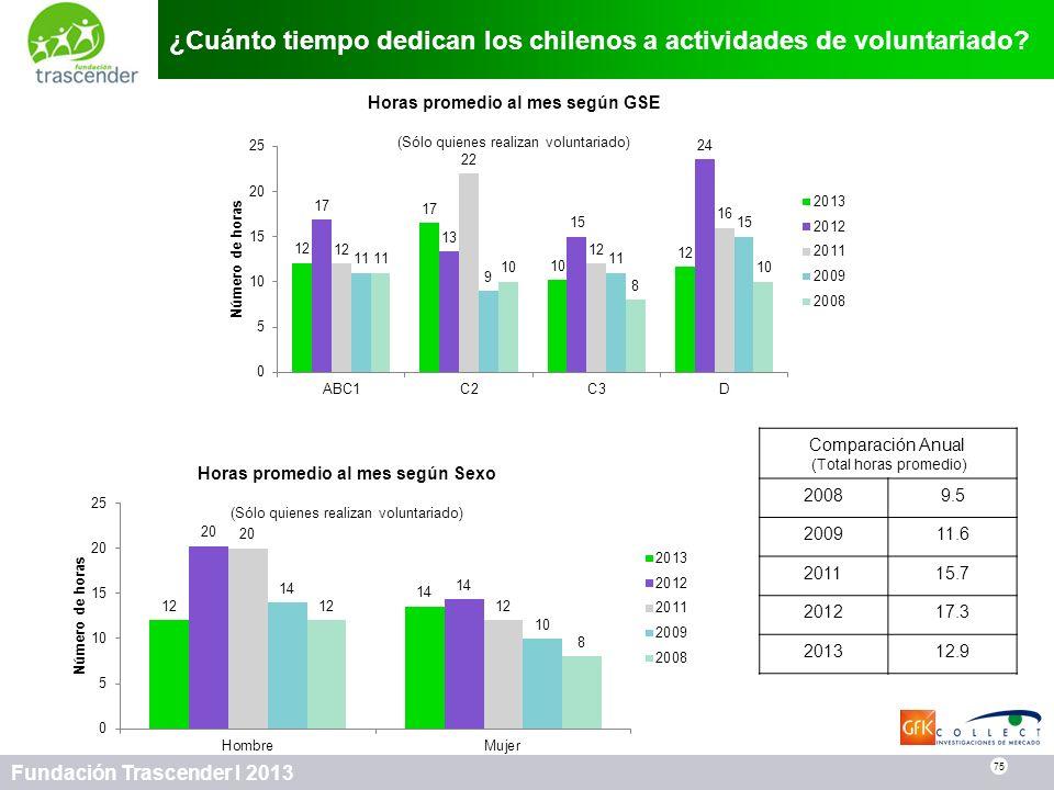 ¿Cuánto tiempo dedican los chilenos a actividades de voluntariado