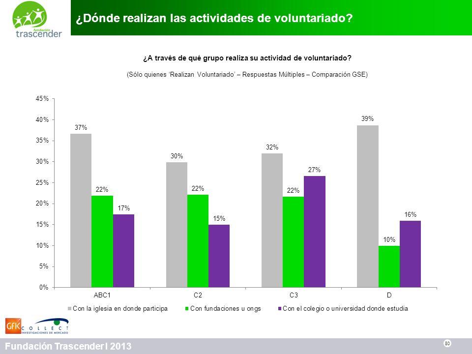 ¿Dónde realizan las actividades de voluntariado