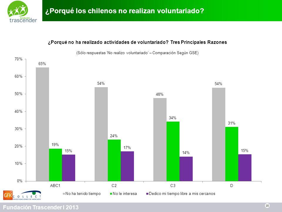 ¿Porqué los chilenos no realizan voluntariado