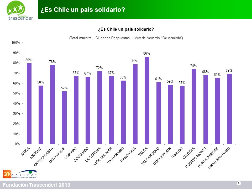 ¿Es Chile un país solidario
