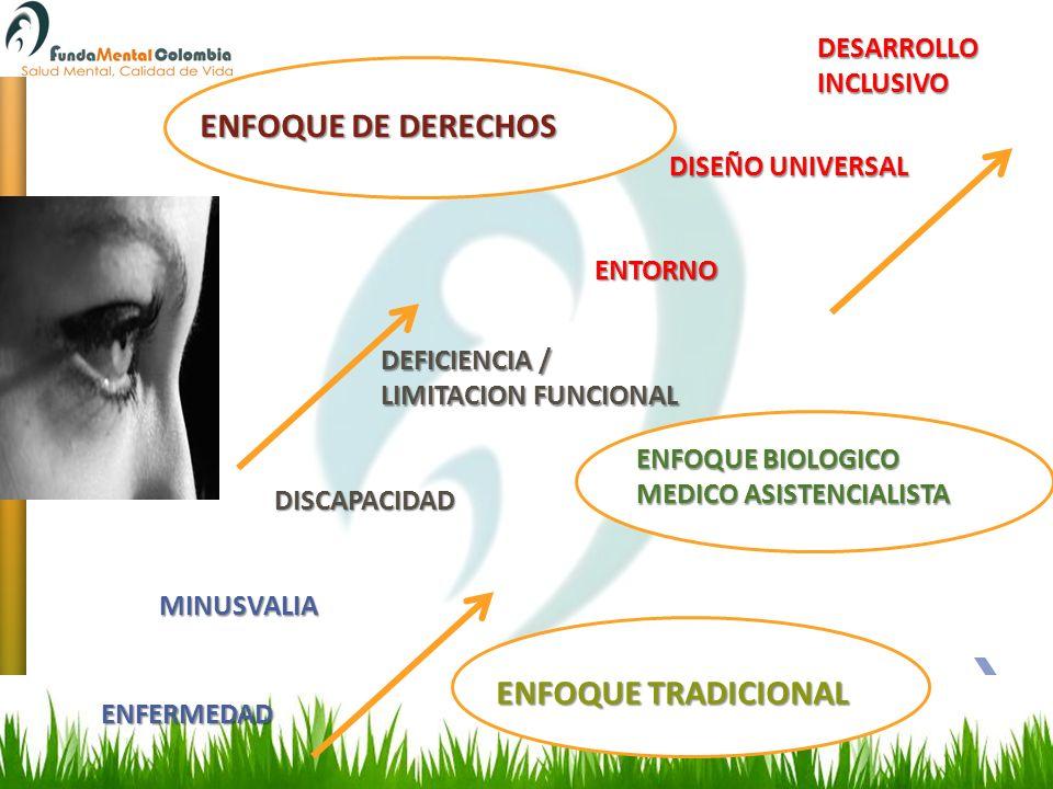 ENFOQUE DE DERECHOS ENFOQUE TRADICIONAL DESARROLLO INCLUSIVO