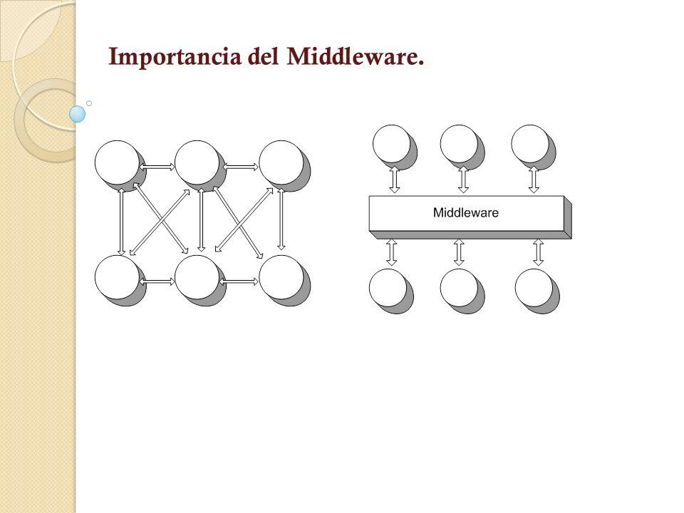 Importancia del Middleware.