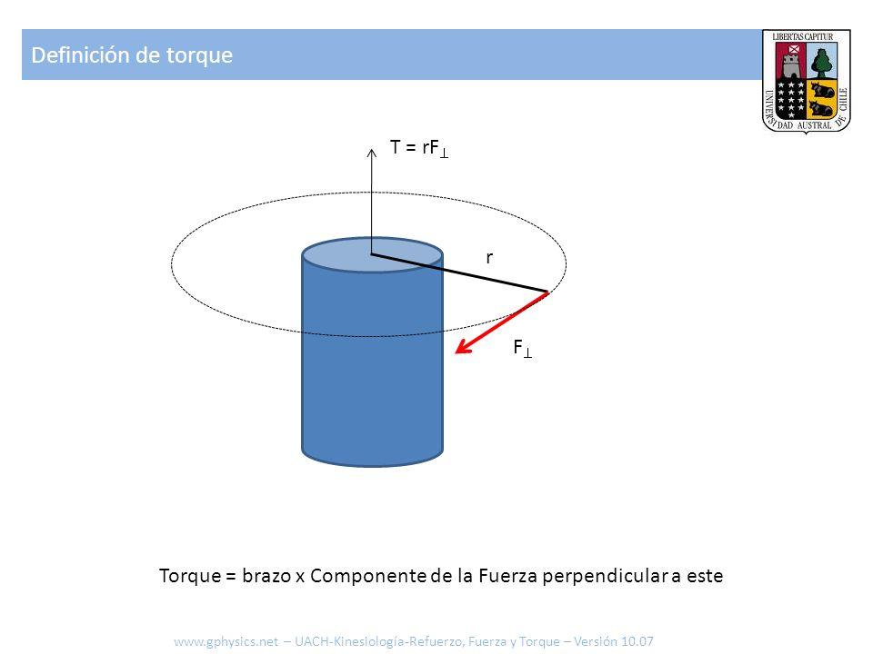 Definición de torque T = rF r F