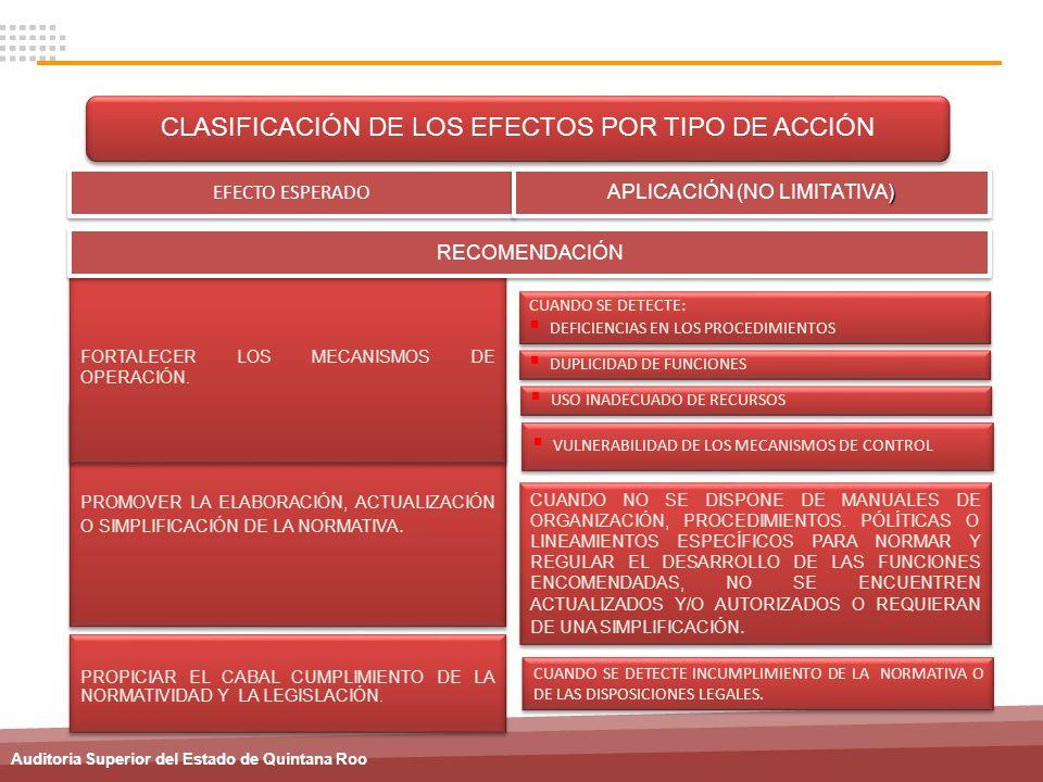 CLASIFICACIÓN DE LOS EFECTOS POR TIPO DE ACCIÓN
