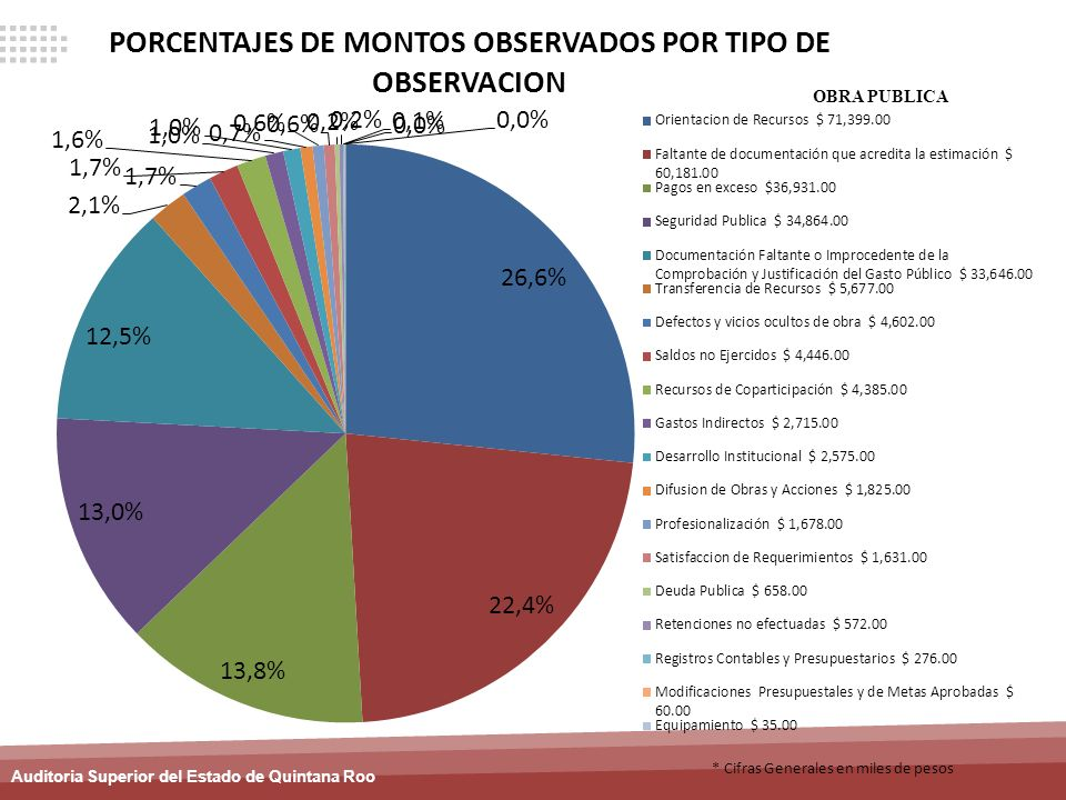 OBRA PUBLICA * Cifras Generales en miles de pesos
