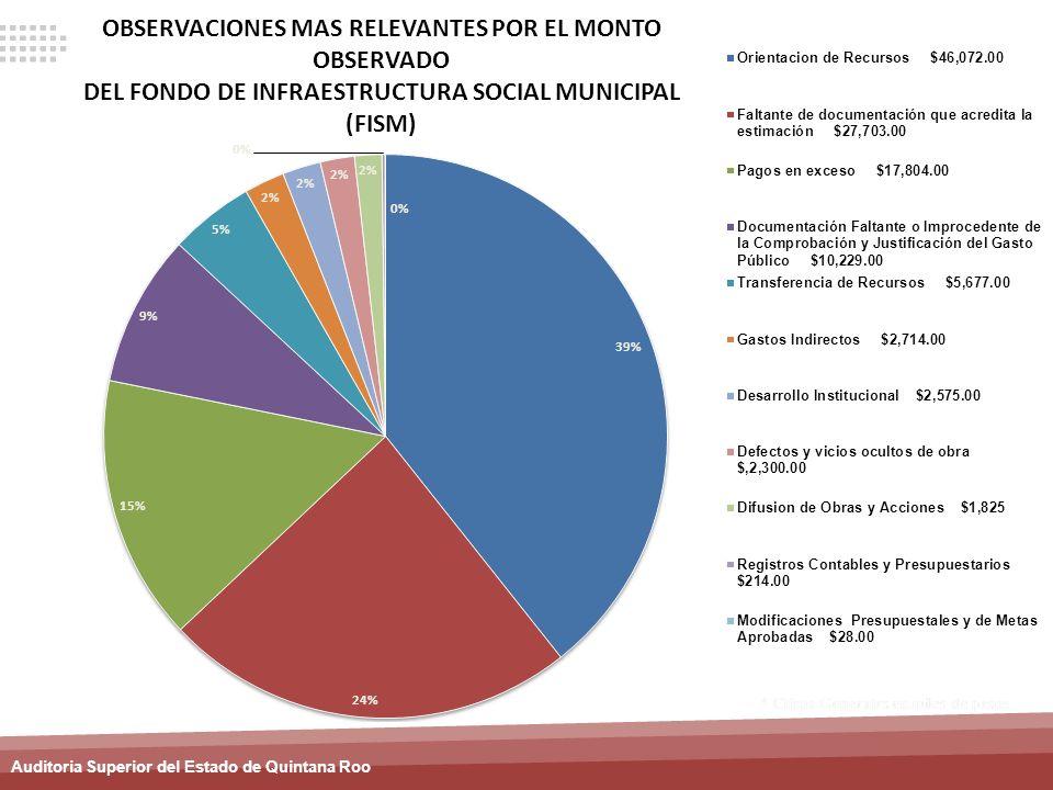 OBSERVACIONES MAS RELEVANTES POR EL MONTO OBSERVADO DEL FONDO DE INFRAESTRUCTURA SOCIAL MUNICIPAL (FISM)