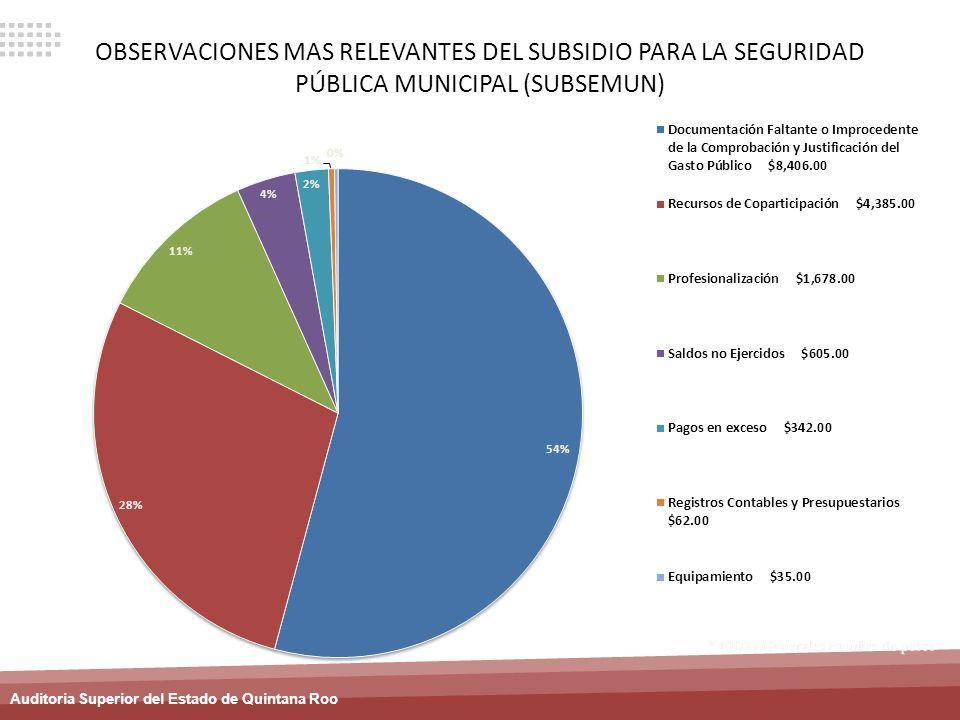 OBSERVACIONES MAS RELEVANTES DEL SUBSIDIO PARA LA SEGURIDAD PÚBLICA MUNICIPAL (SUBSEMUN)