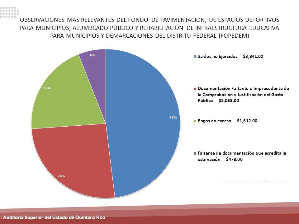 OBSERVACIONES MÁS RELEVANTES DEL FONDO DE PAVIMENTACIÓN, DE ESPACIOS DEPORTIVOS PARA MUNICIPIOS, ALUMBRADO PÚBLICO Y REHABILITACIÓN DE INFRAESTRUCTURA EDUCATIVA PARA MUNICIPIOS Y DEMARCACIONES DEL DISTRITO FEDERAL (FOPEDEM)