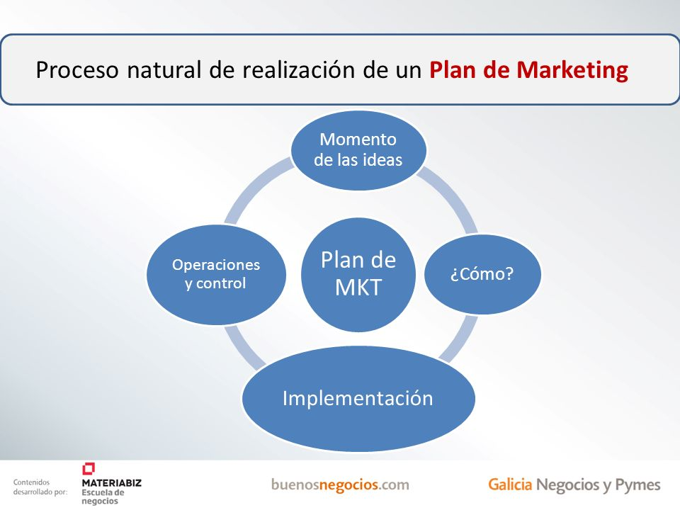 Proceso natural de realización de un Plan de Marketing