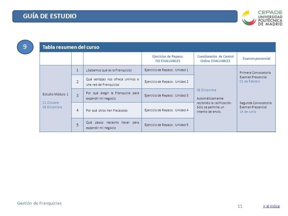 GUÍA DE ESTUDIO 9 Tabla resumen del curso Gestión de Franquicias