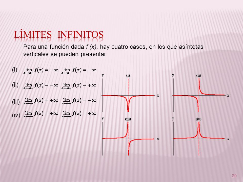 Límites infinitos Para una función dada f (x), hay cuatro casos, en los que asíntotas verticales se pueden presentar: