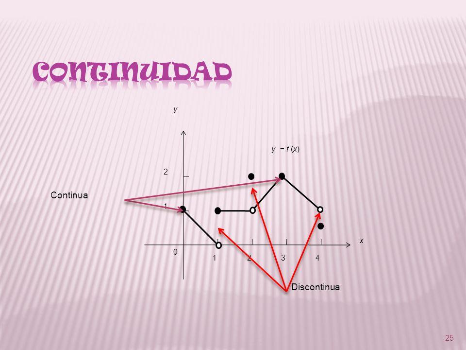 CONTINUIDAD 1 2 3 4 y x y = f (x) Continua Discontinua