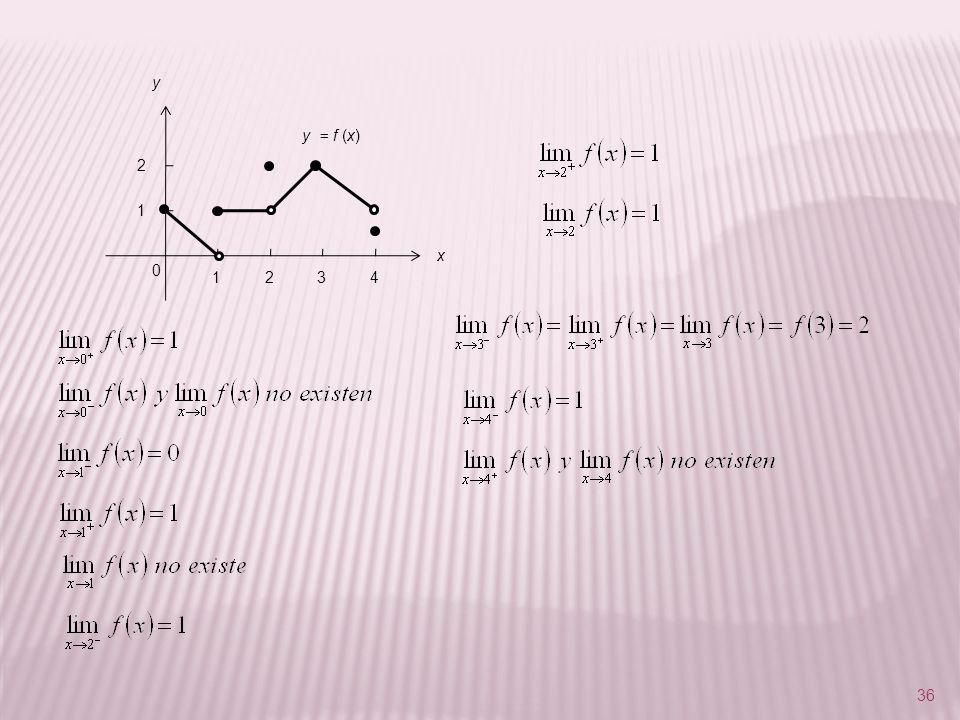 y y = f (x) 2 1 x 1 2 3 4