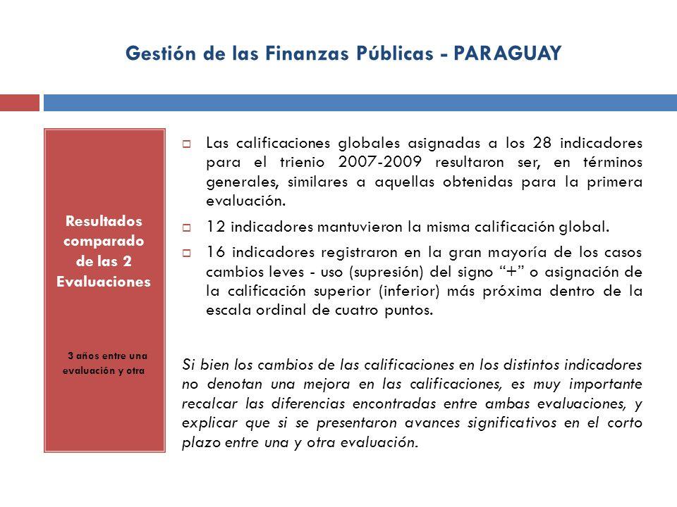Gestión de las Finanzas Públicas - PARAGUAY