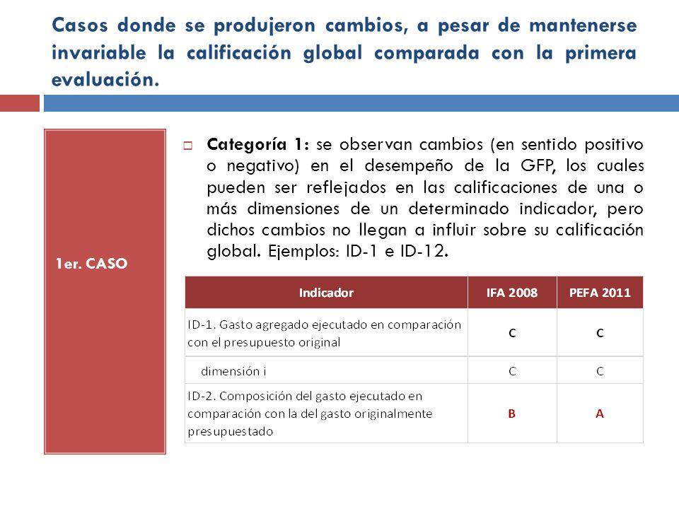 Casos donde se produjeron cambios, a pesar de mantenerse invariable la calificación global comparada con la primera evaluación.