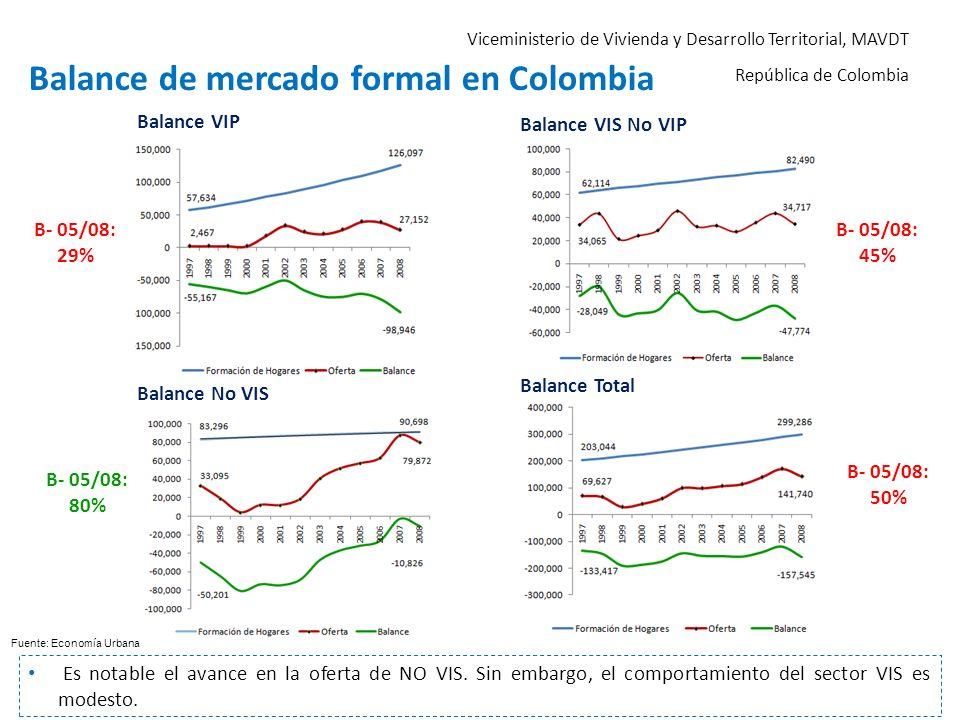 Fuente: Economía Urbana