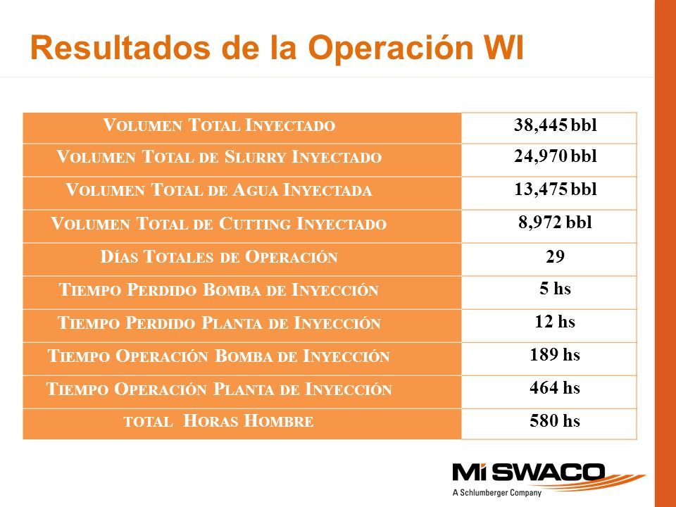 Resultados de la Operación WI