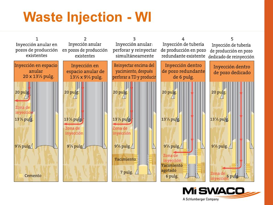 Waste Injection - WI