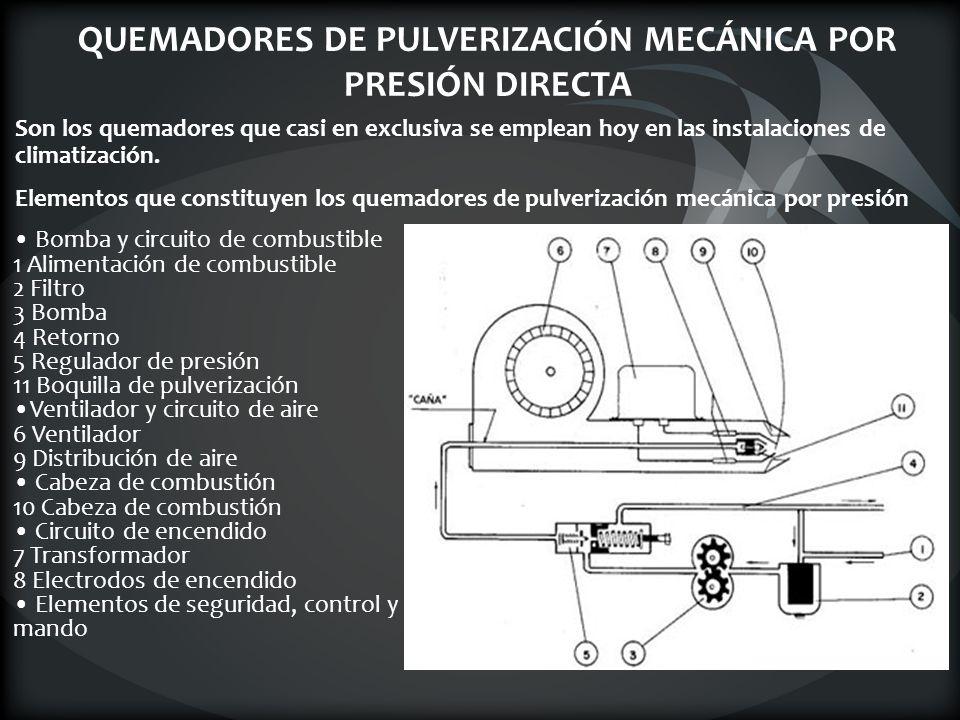 QUEMADORES DE PULVERIZACIÓN MECÁNICA POR PRESIÓN DIRECTA